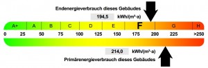 Energieausweis-Label
